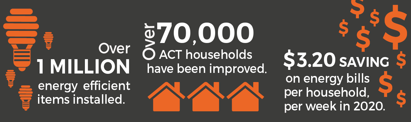 1 million energy efficient items installed, 70,000 ACT households have been improved, $3.20 saving on energy bills per household per week in 2020.