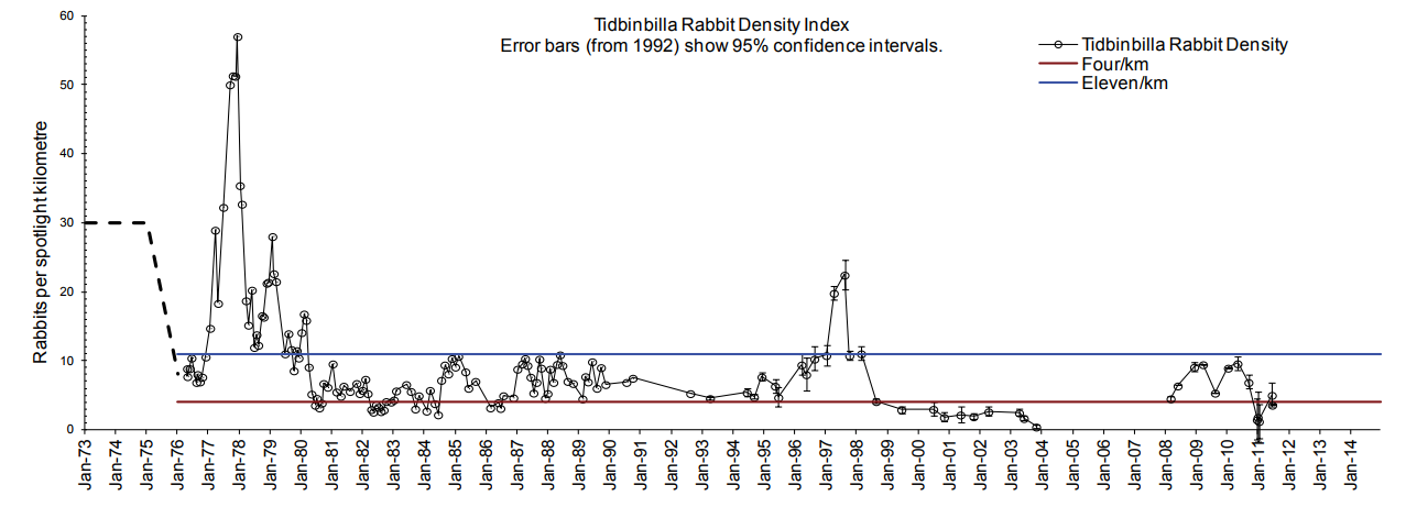 Shows a graph of rabbit density at one site in the Tidbinbilla Nature Reserve from 1973 to 2014. Rabbit numbers were lowest when a combination of poison baiting and warren ripping were used as control techniques, and after introduction of Rabbit Haemorrhagic Disease Virus in 1999.
