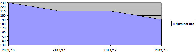 Nominations graph