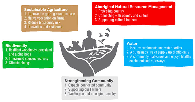An overview of the ACT Natural Resource Management Investment Plan, as described in the text below this image.